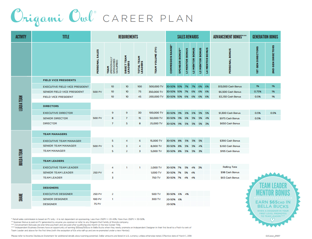Origami Owl Compensation plan